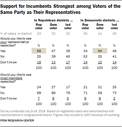 Support for Incumbents Strongest among Voters of the Same Party as Their Representatives