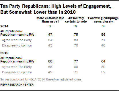 Tea Party Republicans: High Levels of Engagement, But Somewhat Lower than in 2010