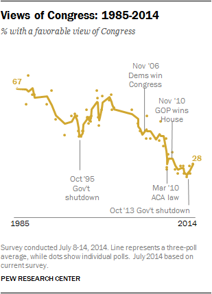 Views of Congress: 1985-2014