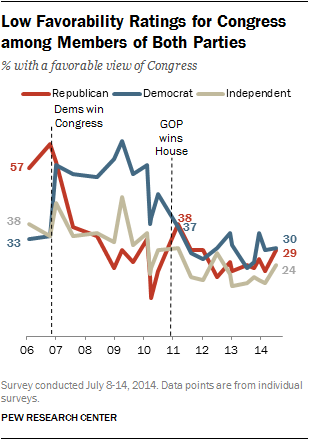 Low Favorability Ratings for Congress among Members of Both Parties