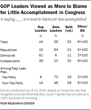 GOP Leaders Viewed as More to Blame for Little Accomplishment in Congress