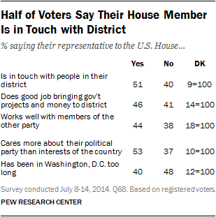 Half of Voters Say Their House Member Is in Touch with District