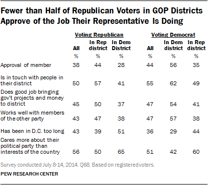 Fewer than Half of Republican Voters in GOP Districts Approve of the Job Their Representative Is Doing