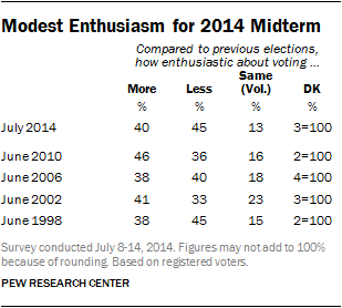 Modest Enthusiasm for 2014 Midterm
