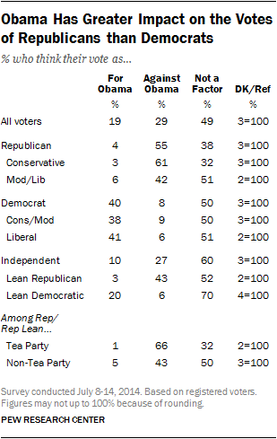 Obama Has Greater Impact on the Votes of Republicans than Democrats