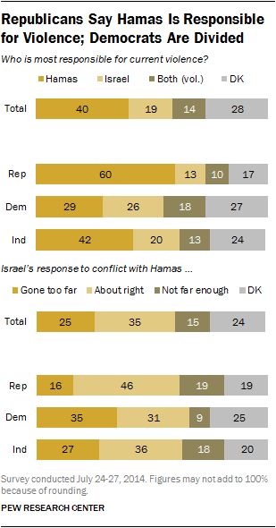 Republicans Say Hamas Is Responsible for Violence; Democrats Are Divided