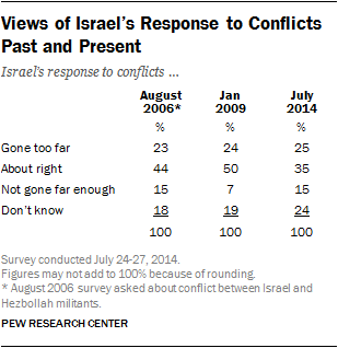 Views of Israel's Response to Conflicts Past and Present