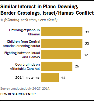 Similar Interest in Plane Downing, Border Crossings, Israel/Hamas Conflict