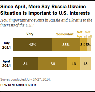 Since April, More Say Russia-Ukraine Situation Is Important to U.S. Interests
