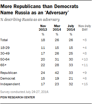 More Republicans than Democrats Name Russia as an 'Adversary'