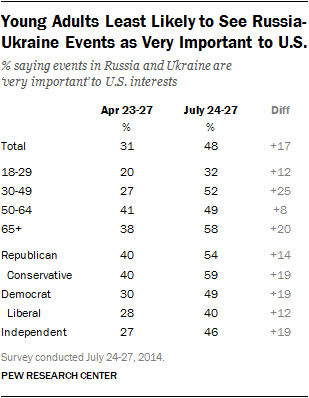 Young Adults Least Likely to See Russia-Ukraine Events as Very Important to U.S.