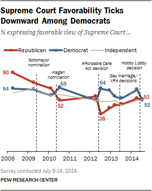 Supreme Court Favorability Ticks Downward Among Democrats