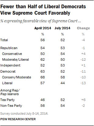 Fewer than Half of Liberal Democrats View Supreme Court Favorably
