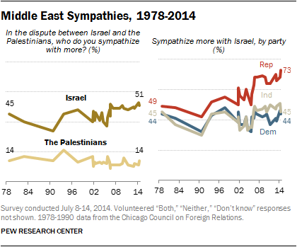 Mideast sympathies topline party break