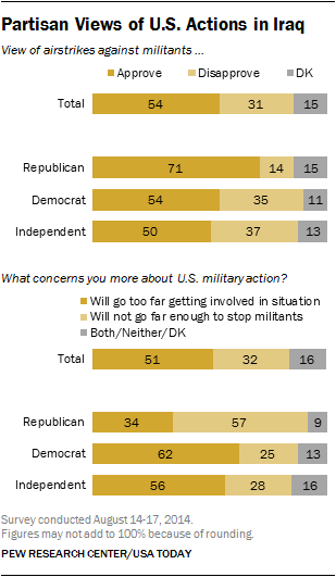 Partisan Views of U.S. Actions in Iraq