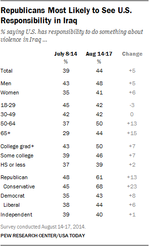 Republicans Most Likely to See U.S. Responsibility in Iraq