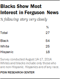 Blacks Show Most Interest in Ferguson News