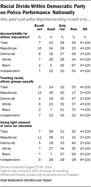 Racial Divide Within Democratic Party in Views of National Police Performance