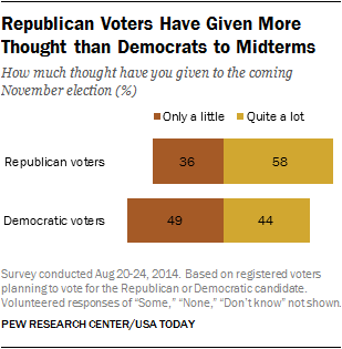 Republican Voters Have Given More Thought than Democrats to Midterms