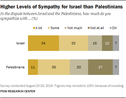 Higher Levels of Sympathy for Israel than Palestinians