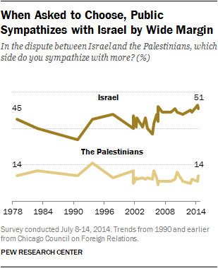 When Asked to Choose, Public Sympathizes with Israel by Wide Margin