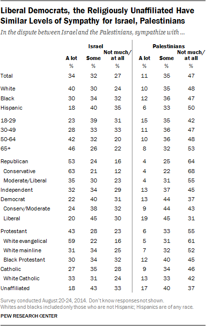 Liberal Democrats, the Religiously Unaffiliated Have Similar Levels of Sympathy for Israel, Palestinians