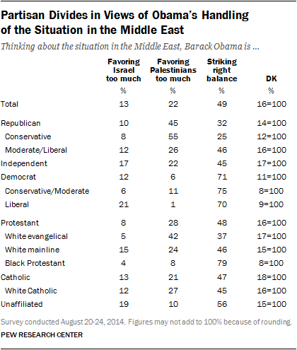 Partisan Divides in Views of Obama's Handling  of the Situation in the Middle East