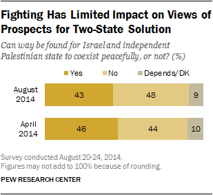 Fighting Has Limited Impact on Views of Prospects for Two-State Solution