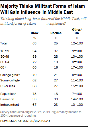 Majority Thinks Militant Forms of Islam Will Gain Influence in Middle East