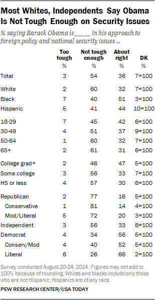 Most Whites, Independents Say Obama Is Not Tough Enough on Security Issues