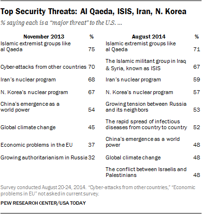 Top Security Threats: Al Qaeda, ISIS, Iran, N. Korea