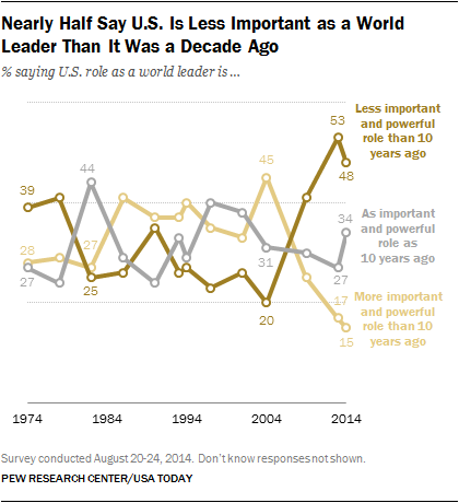 Nearly Half Say U.S. Is Less Important as a World Leader Than It Was a Decade Ago
