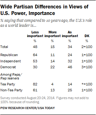 Wide Partisan Differences in Views of U.S. Power, Importance