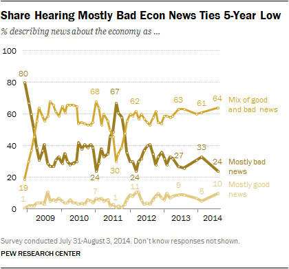 Share Hearing Mostly Bad Econ News Ties 5-Year Low