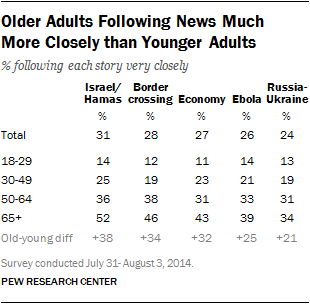 Older Adults Following News Much  More Closely than Younger Adults