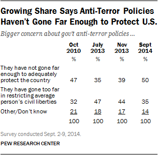 Growing Share Says Anti-Terror Policies Haven't Gone Far Enough to Protect U.S.