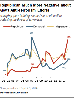 Republican Much More Negative about  Gov't Anti-Terrorism Efforts