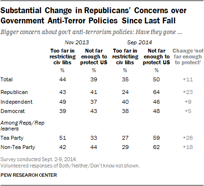 Substantial Change in Republicans' Concerns over Government Anti-Terror Policies Since Last Fall