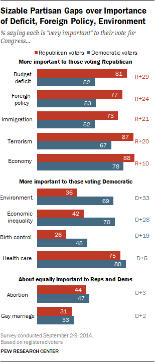 Sizable Partisan Gaps over Importance of Deficit, Foreign Policy, Environment