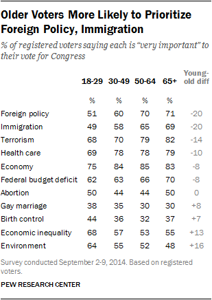 Older Voters More Likely to Prioritize Foreign Policy, Immigration