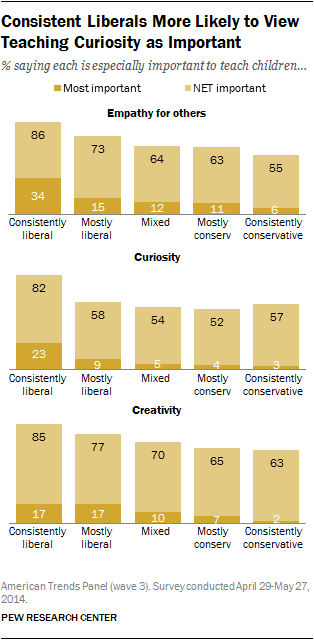 Consistent Liberals More Likely to View Teaching Curiosity as Important