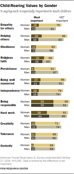 Child-Rearing Values by Gender