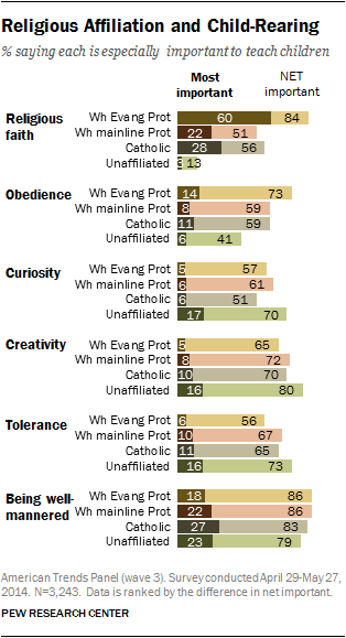 Religious Affiliation and Child-Rearing