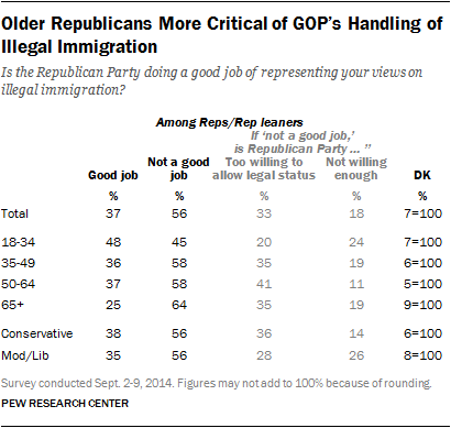 Older Republicans More Critical of GOP's Handling of Illegal Immigration