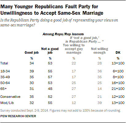 Many Younger Republicans Fault Party for Unwillingness to Accept Same-Sex Marriage