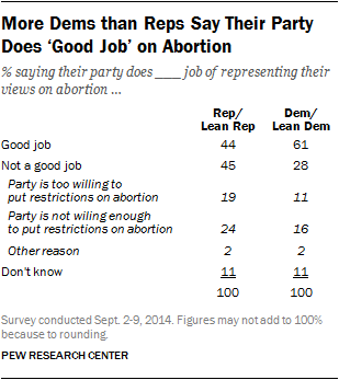 More Dems than Reps Say Their Party Does 'Good Job' on Abortion