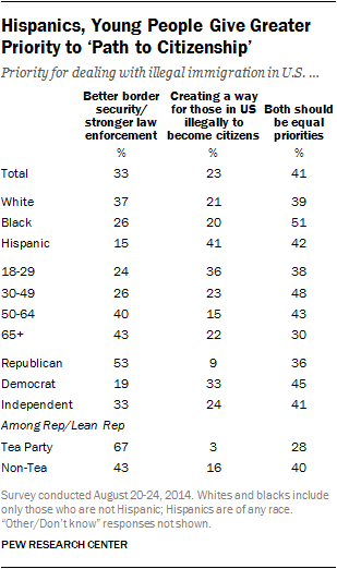 Hispanics, Young People Give Greater Priority to 'Path to Citizenship'
