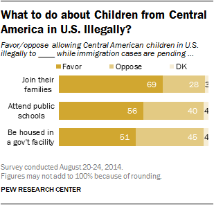 What to do about Children from Central America in U.S. Illegally?