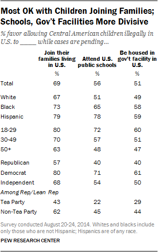 Most OK with Children Joining Families; Schools, Gov't Facilities More Divisive