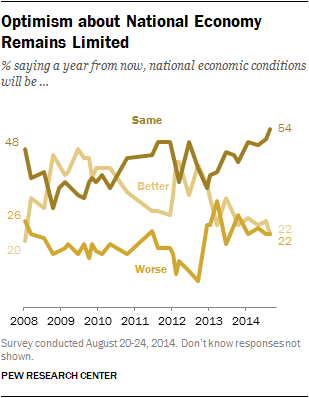 Optimism about National Economy Remains Limited